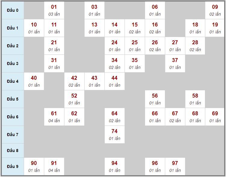 Cầu động chạy liên tục trong 3 ngày đến 17/3