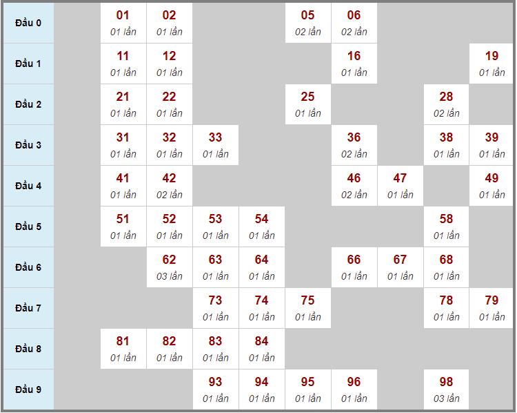 Cầu động chạy liên tục trong 3 ngày đến 19/3