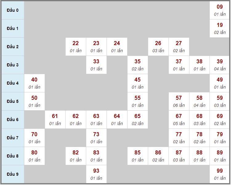 Cầu động chạy liên tục trong 3 ngày đến 27/3