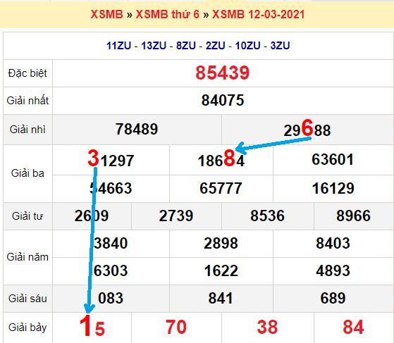 Bạch thủ loto miền bắchôm nay 13/3/2021