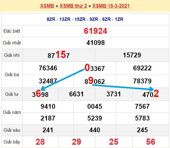 Bạch thủ loto miền bắchôm nay 16/3/2021