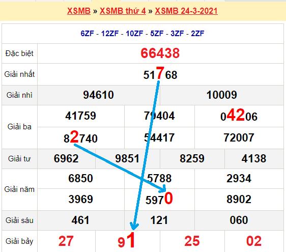 Bạch thủ lô miền bắcngày 25/3/2021