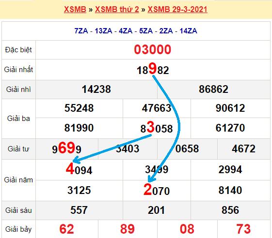 Bạch thủ loto miền bắchôm nay 30/3/2021
