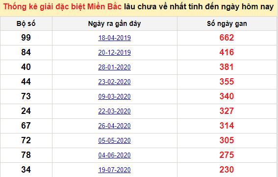 Bảng bạch thủmiền Bắc lâu về nhất tính đến 11/3/2021