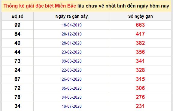 Bảngkê bạch thủtô miền Bắc lâu về nhất tính đến 12/3/2021