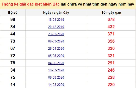 Bảng bạch thủ MB lâu về tính đến 27/3/2021