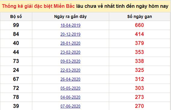 Bảngbạch thủ MB lâu chưa về đến ngày 9/3/2021