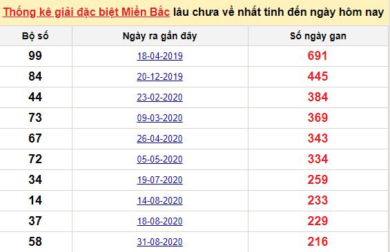 Bảngkê bạch thủtô miền Bắc lâu về nhất tính đến 9/4/2021