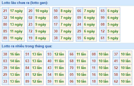 Bảng tần suất lô tôMB ngày11/4/2021