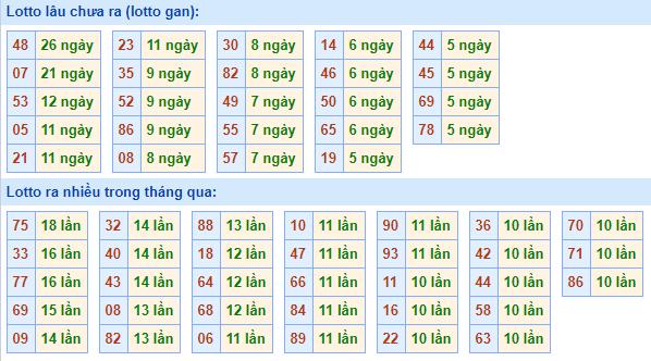 Bảngtần suất lô tô miền bắcngày 15/3/2021
