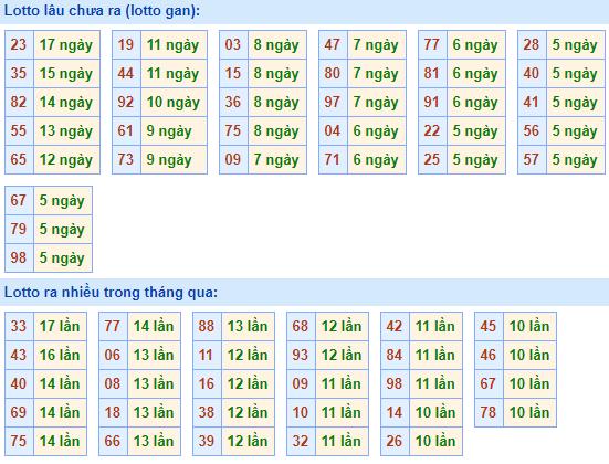 Bảng tần suất lô tôMB ngày21/3/2021