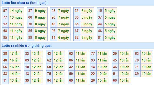Bảng tần suất lô tôMB ngày28/3/2021