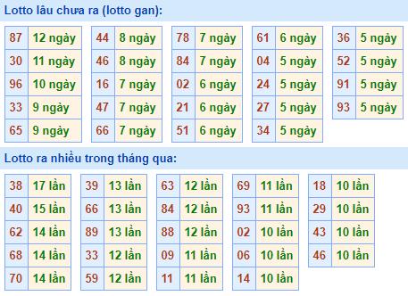 Bảngtần suất lô tô MBhôm nay ngày 31/3/2021