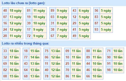 Bảng tần suất lô tôMB ngày7/3/2021