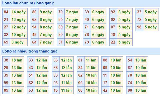 Bảngtần suất lô tô MBhôm nay ngày 7/4/2021